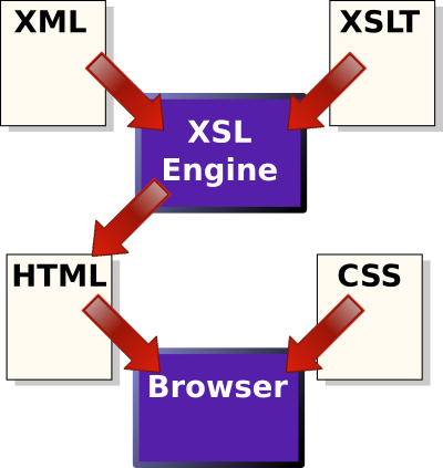 Using StyleVision to Convert XML to PDF