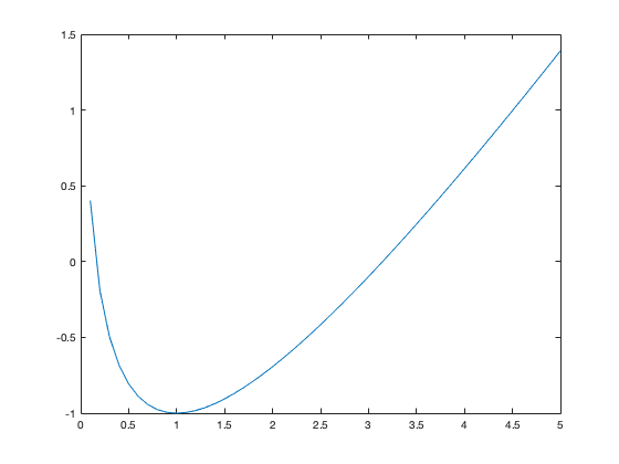 An Introduction to MATLAB: Basic Operations