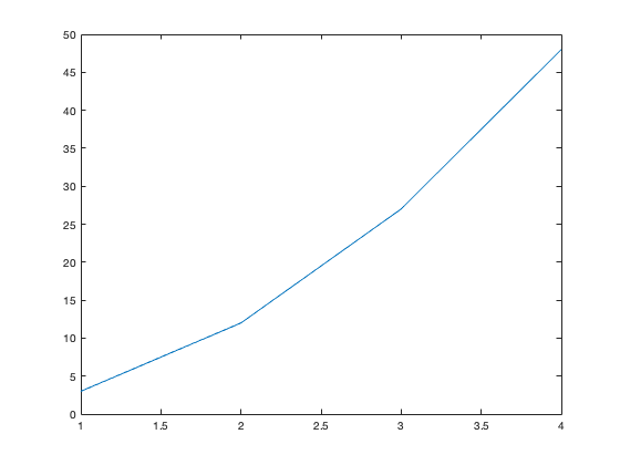 An Introduction to MATLAB: For Loops and M-Files